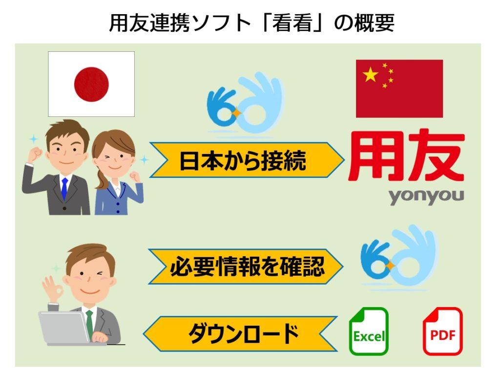 日本で中国財務データを確認できる!用友連動ソフトの紹介