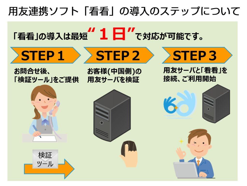 日本で中国財務データを確認できる!用友連動ソフトの紹介導入例