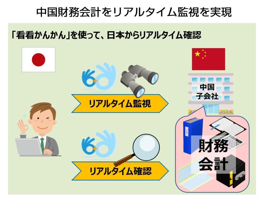 日本で中国財務データを確認できる!用友連動ソフトの紹介機能ポイント