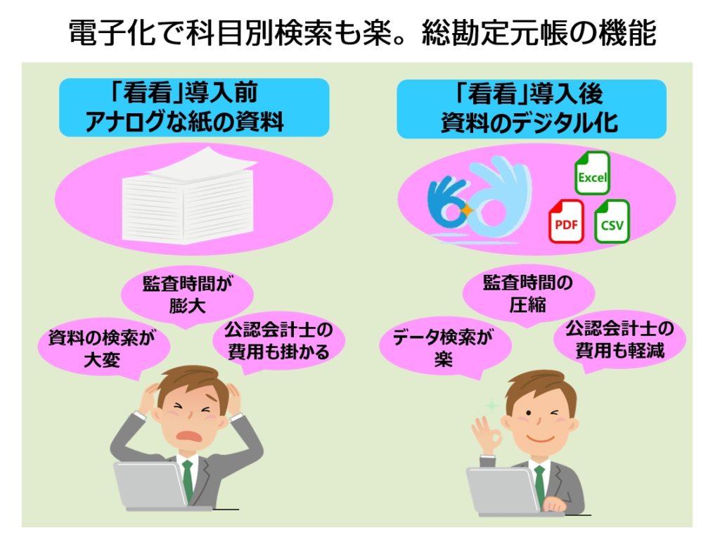 日本で中国財務データを確認できる!用友連動ソフトの紹介機能紹介。総勘定元帳のデータ化
