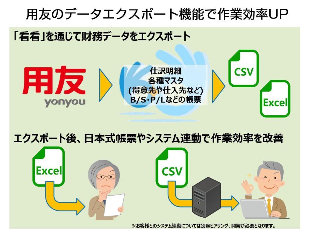 用友から日本式帳票出力が可能