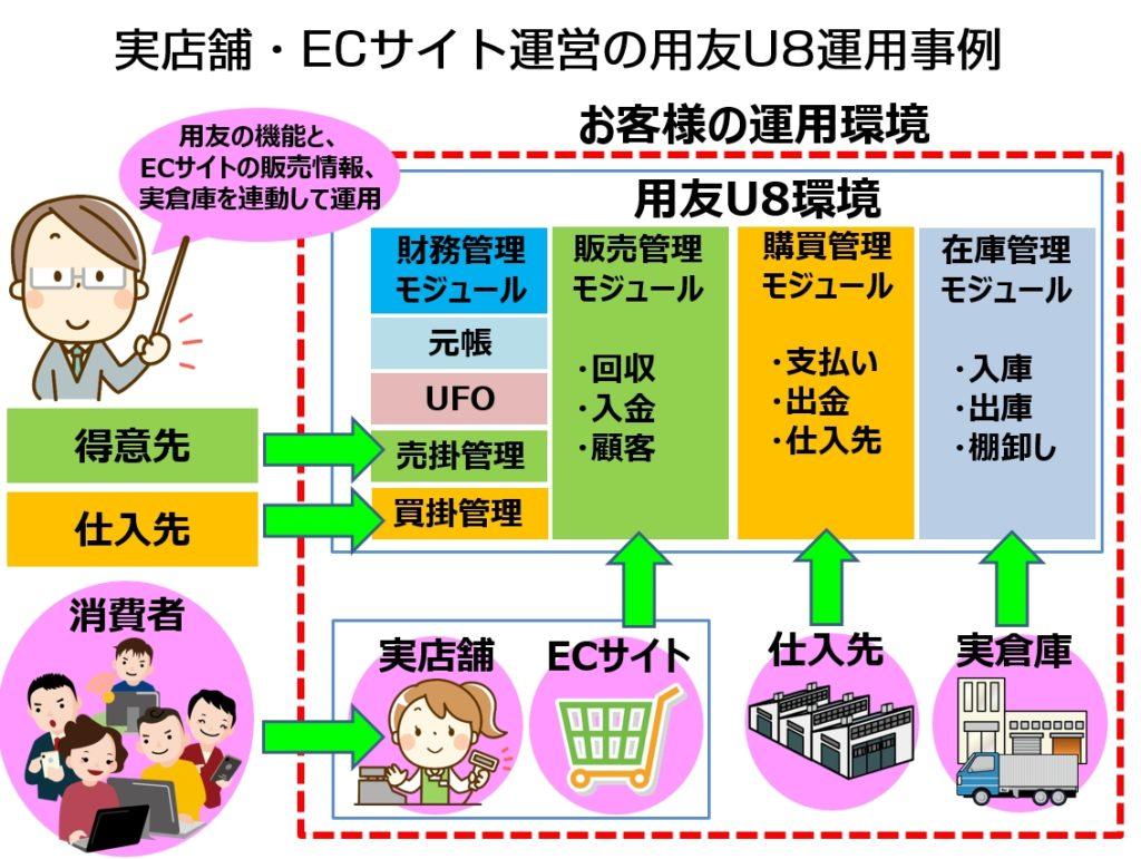 U8販売モジュールを実店舗&ECサイトと連携導入した実績の全体概要図