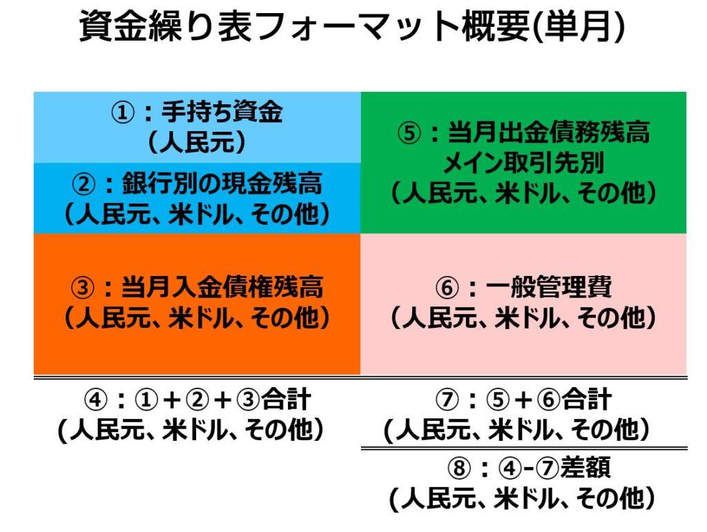 資金繰り(キャッシュフロー)確認に活用できる資金状態の分析帳票のご紹介01