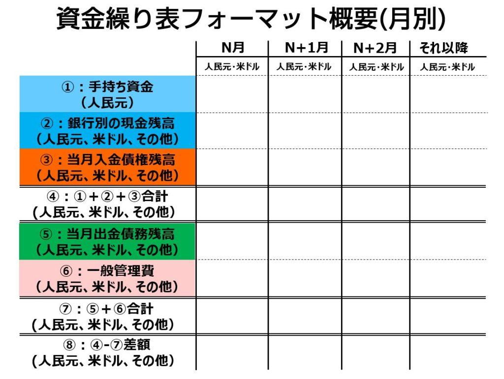 資金繰り(キャッシュフロー)確認に活用できる資金状態の分析帳票のご紹介02