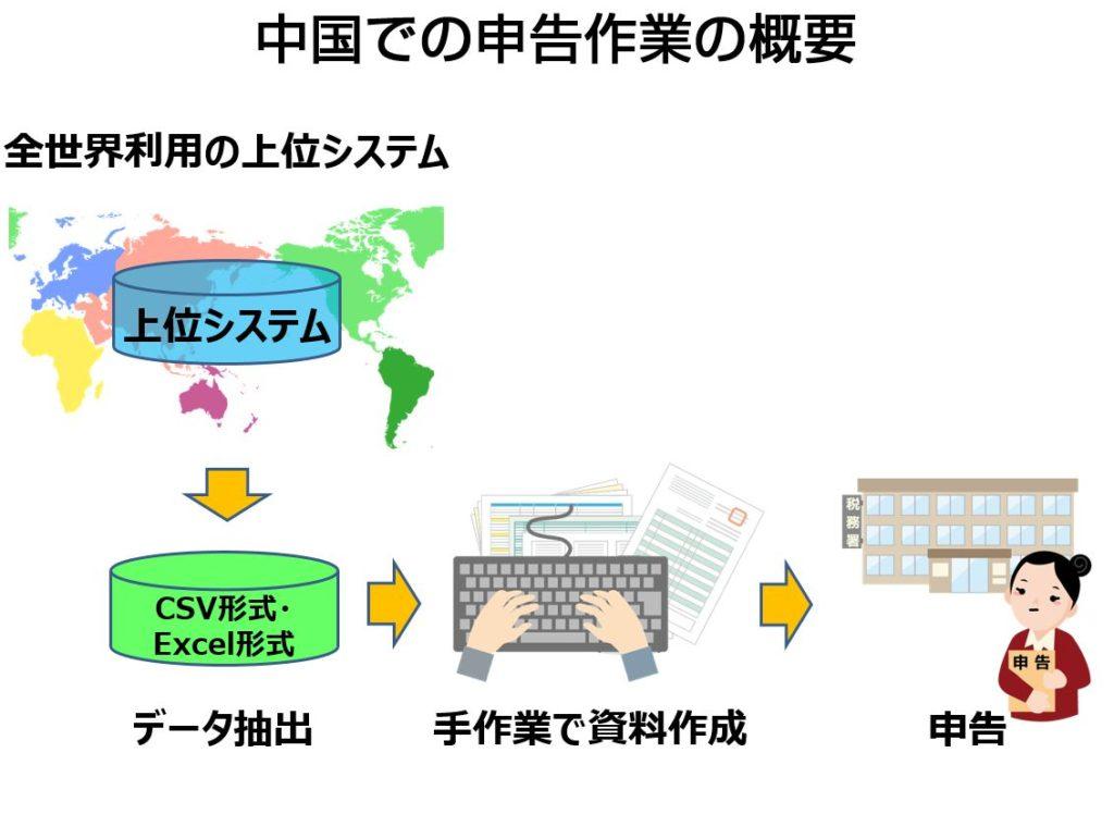基幹システム運用の問題点。中国の税務申告申請に用友活用術01