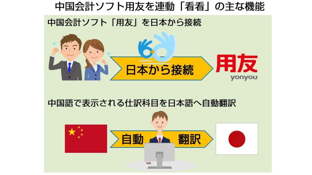 中国財務データを日本からアクセス